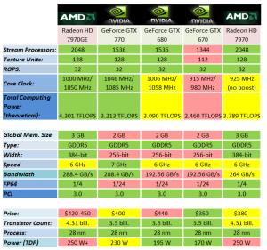 NVIDIA_GTX_770_Table_Wide