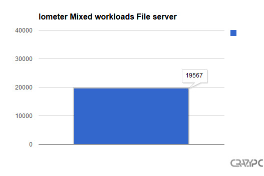 iometer mixed workloads file server
